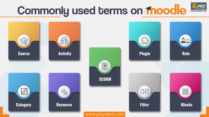 Commonly used terms in Moodle - E-Learning Gamification, Videos and