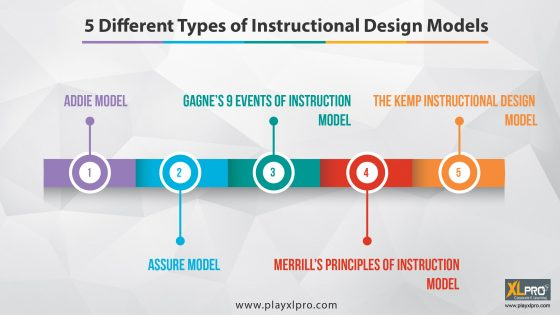 Infographic depicting the 5 popularly used instruction design models in e-learning