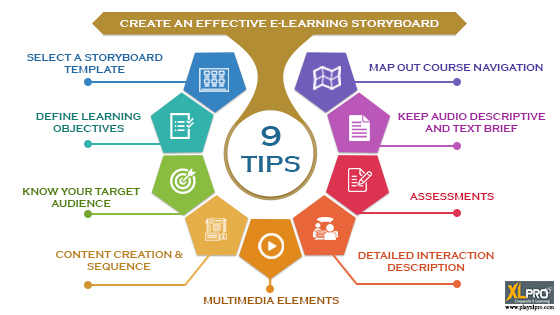 E Learning Storyboard 9 Best Practices E Learning Gamification Videos And Courses Development