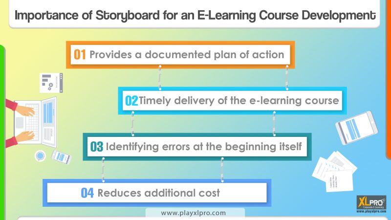 Importance Of Storyboard For An E Learning Course Development E Learning Gamification Videos And Courses Development
