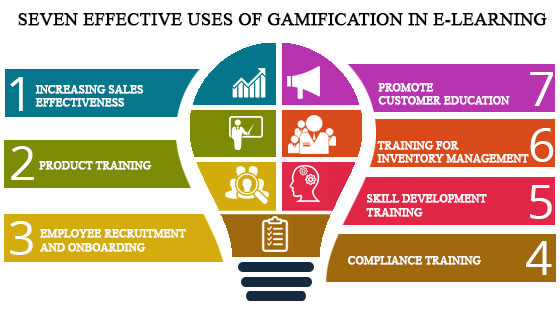 Gamification in E-Learning: 7 Effective Uses - E-Learning
