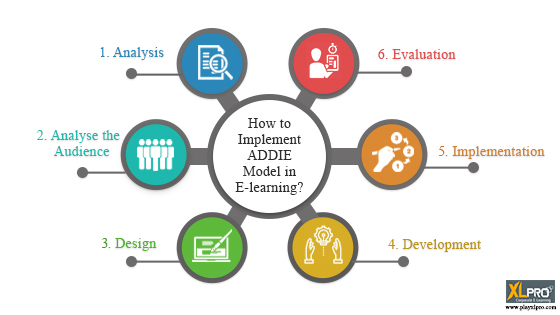 How To Implement Addie Model In E Learning E Learning Gamification Videos And Courses Development