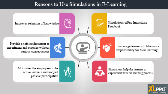 Infographic with 6 icons depicting reasons to use Simulations in E-Learning