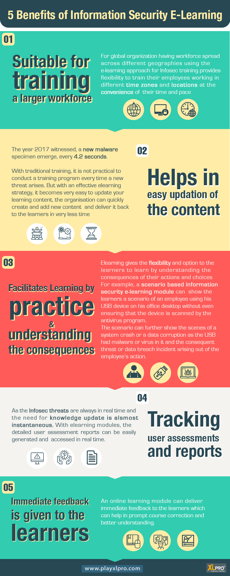 An infographic containing five section showing benefits of infosec e-learning