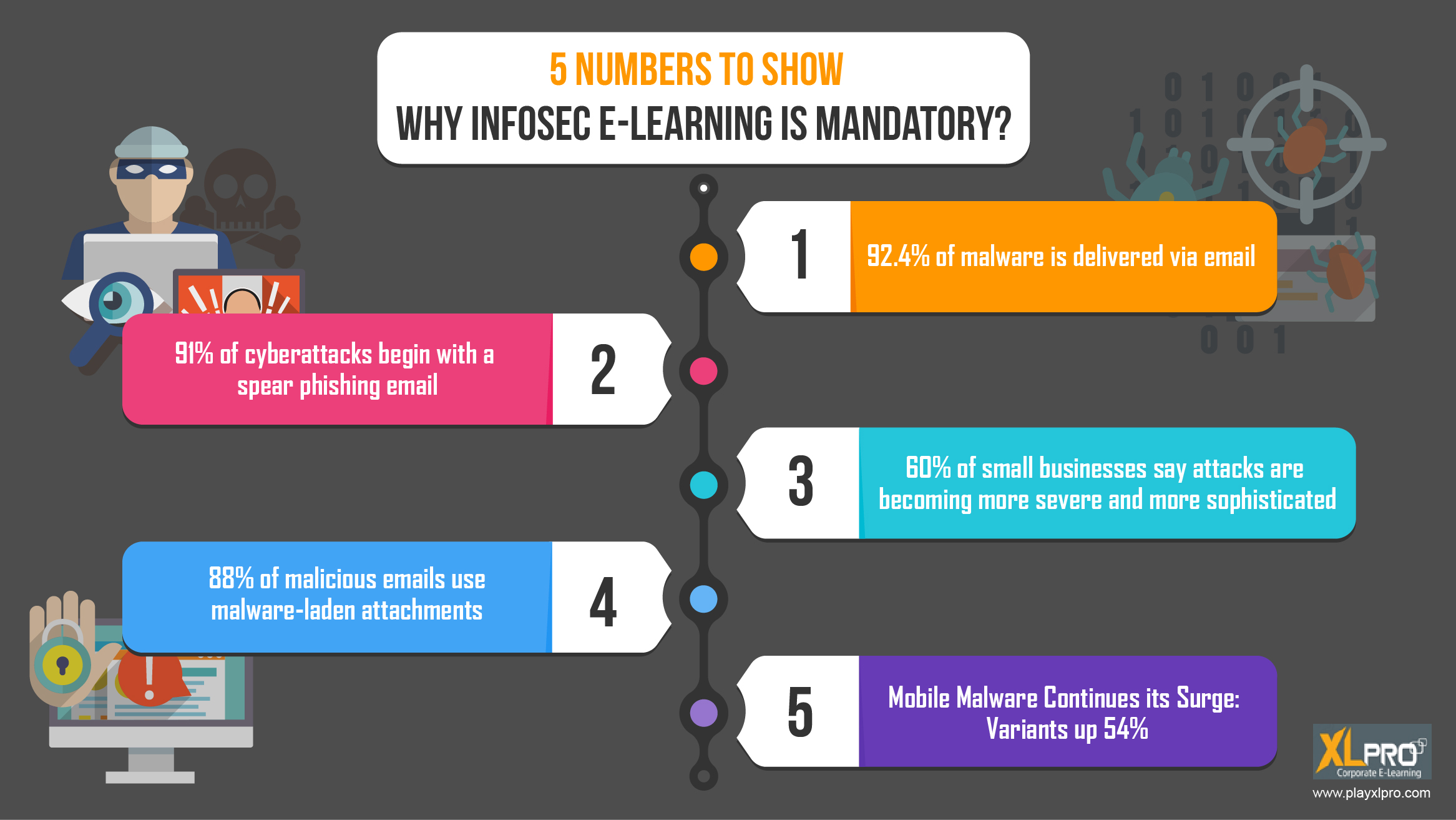 Infographic with 5 icons depicting why Infosec E-Learning Is Mandatory