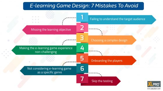 Infographic with 7 icons depicting 7 mistakes to avoid in e learning game design