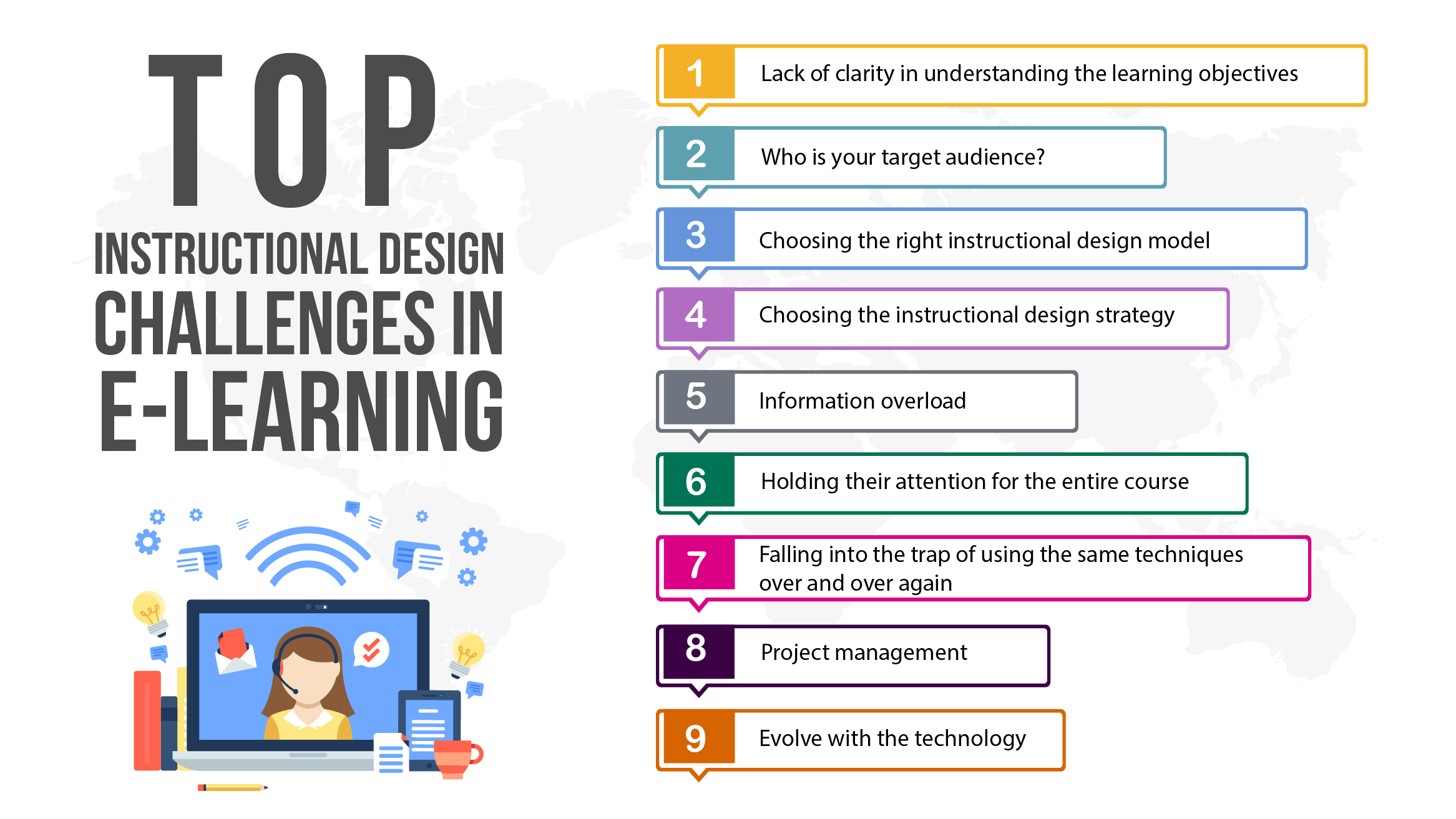 Top 10 Instructional Designer Skills E Learning Gamification Videos And Courses Development