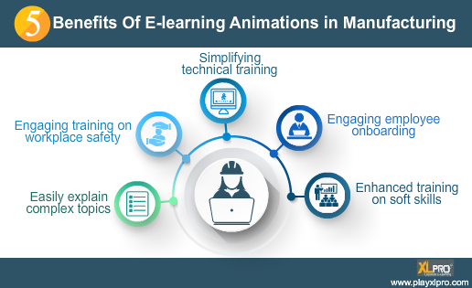 e-learning animations in manufacturing