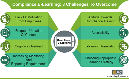 compliance e-learning challenges