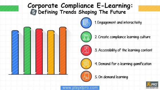 Vector Image of bar graphs depicting Corporate Compliance E-Learning Trends