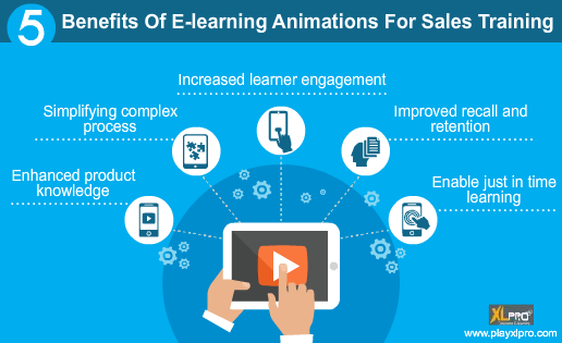 e-learning animations for sales training