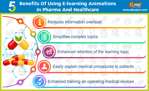 e-learning animations in pharma and healthcare