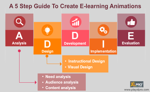 5 steps to create e-learning animations
