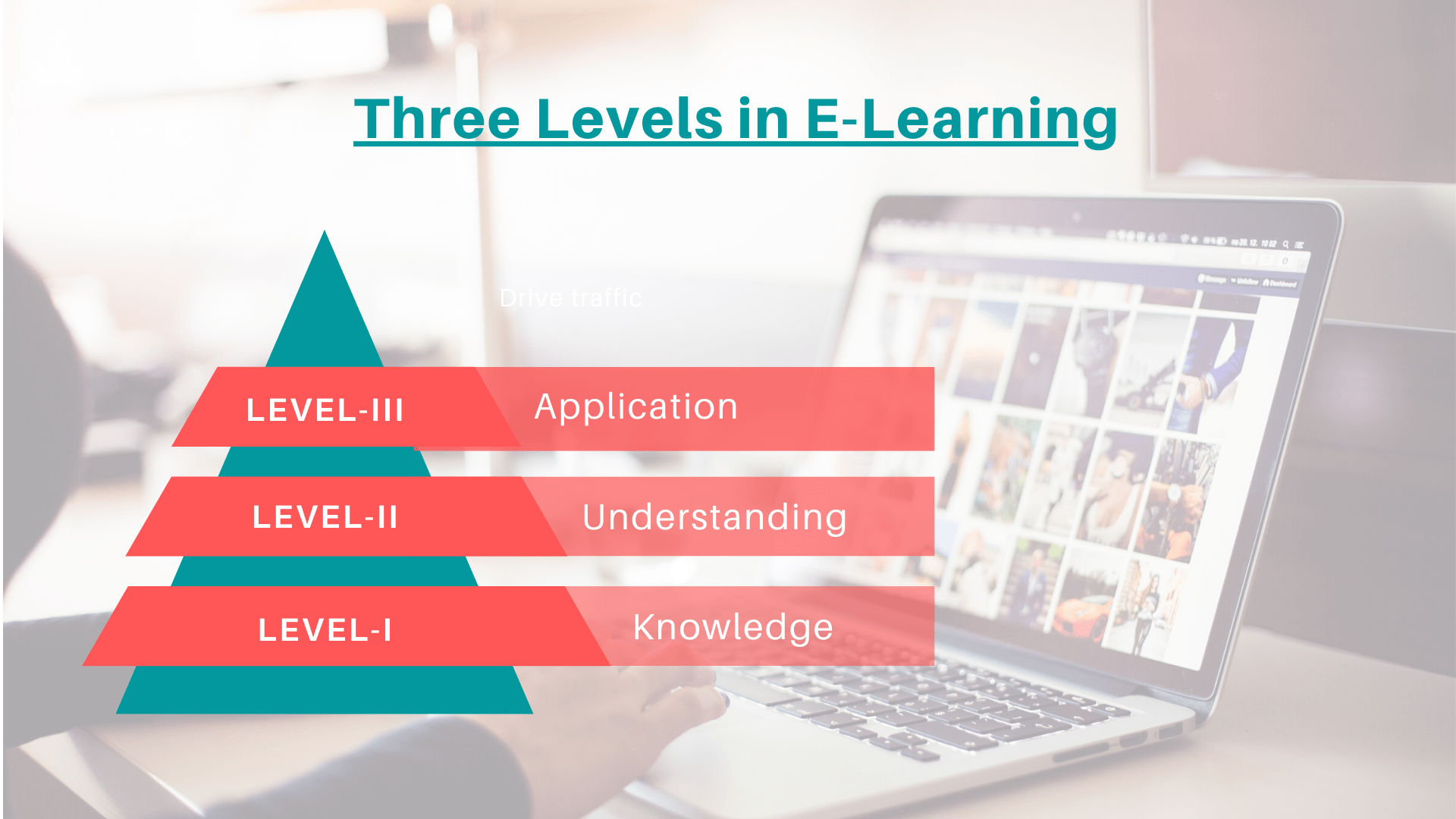 Three Levels Of E Learning Making The Right Choice
